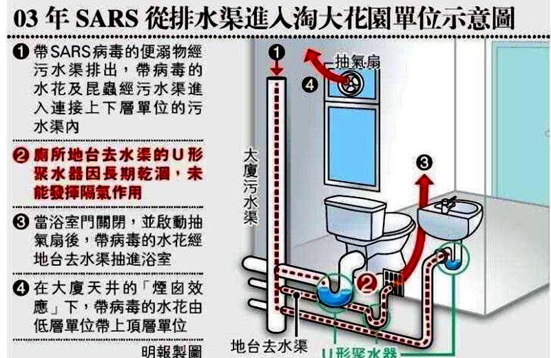 Nội Mông Cổ: Nghi ngờ một bệnh nhân bị lây viêm phổi Vũ Hán từ người sống ở tầng dưới (ảnh 2)