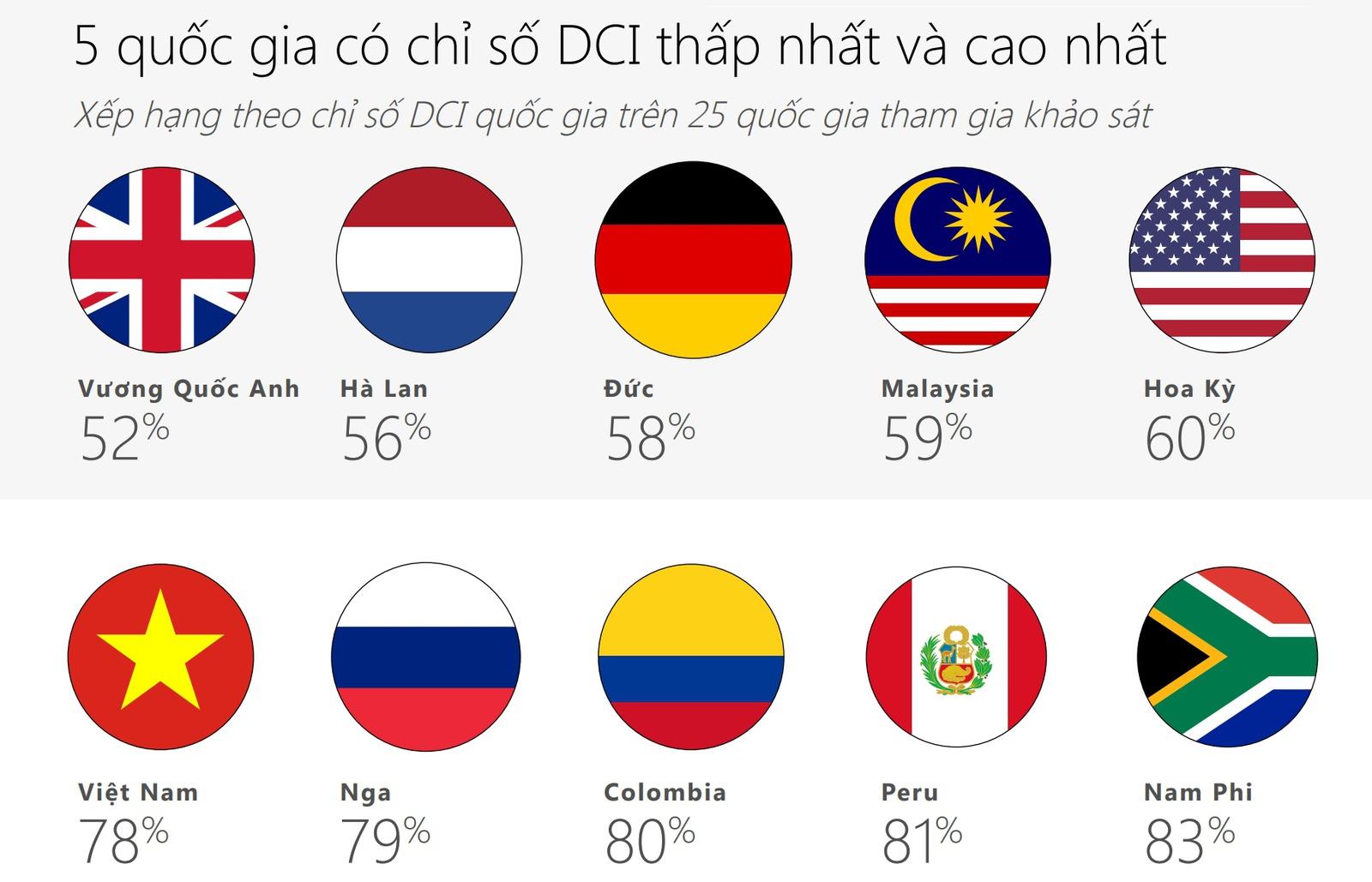Việt Nam đứng thứ 5 sau Nga, Columbia, Peru và Nam Phi. (Ảnh qua Microsoft)