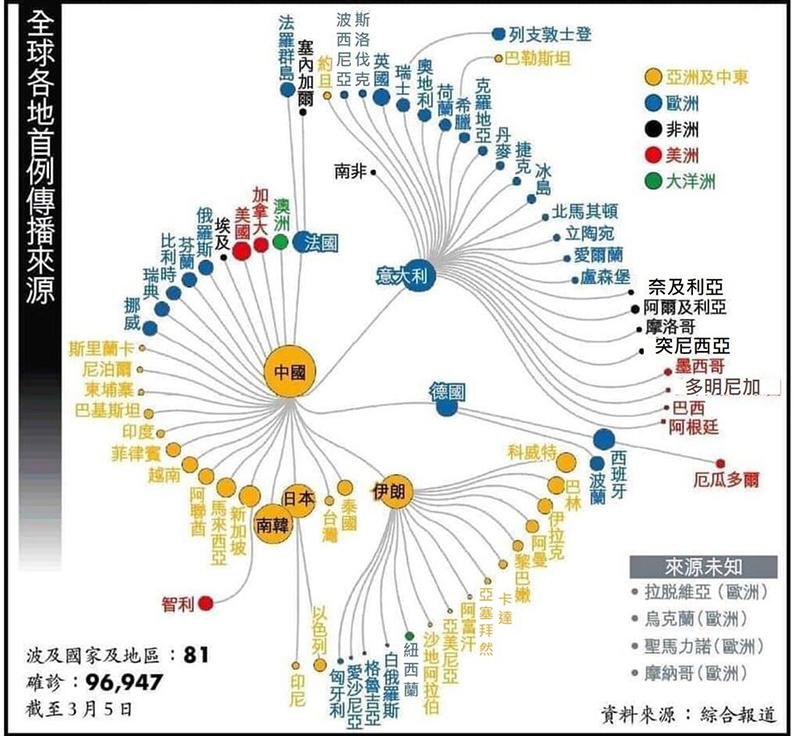 ĐCSTQ đổ nguồn gốc của virus cho Mỹ, học giả thúc đẩy một cuộc điều tra quốc tế (ảnh 2)