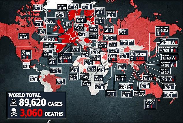 Dịch bệnh COVID-19 hiện đã cướp đi mạng sống của ít nhất 3060 người và lây nhiễm cho 89600 người trên toàn cầu.