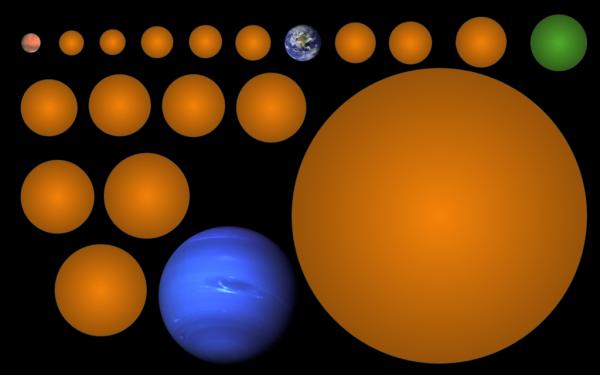 Hình ảnh từ 17 hành tinh, so sánh với kích thước của Sao Hỏa, Trái Đất và Sao Hải Vương. Hành tinh màu xanh lục là KIC-7340288 b, một hành tinh đá nằm trong Vùng có thể phát sinh sự sống.