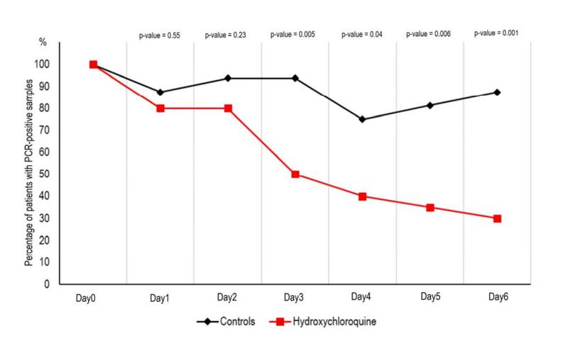 Biểu đồ: Tỷ lệ bệnh nhân Covid-19 có dịch phết mũi họng dương tính với virus sau 6 ngày điều trị với hydroxychloroquine - đối chiếu với nhóm chứng... (Theo báo cáo của các nhà nghiên cứu Pháp)