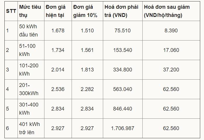 Số tiền điện cụ thể mỗi hộ dân phải đóng sau khi giảm 10%. (Ảnh qua vnexpress)