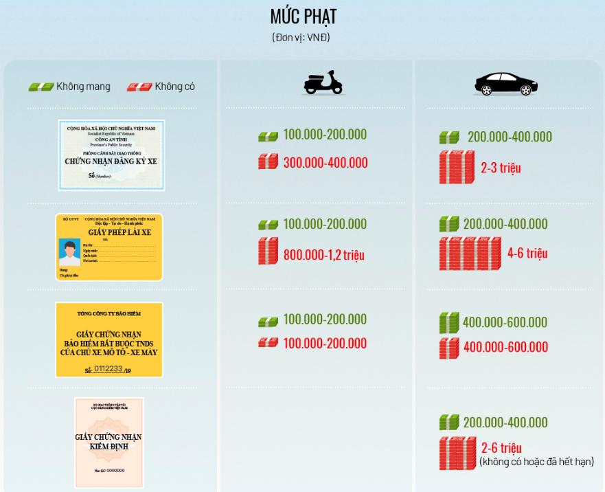 Mức phạt vi phạm trong tổng kiểm soát xe cộ toàn quốc. (Ảnh qua vnexpress)