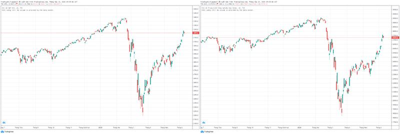 Chỉ số trung bình công nghiệp Dow Jones và S&P 500 đang phục hồi mạnh mẽ kể từ khi thoát đáy cuối tháng 3/2020