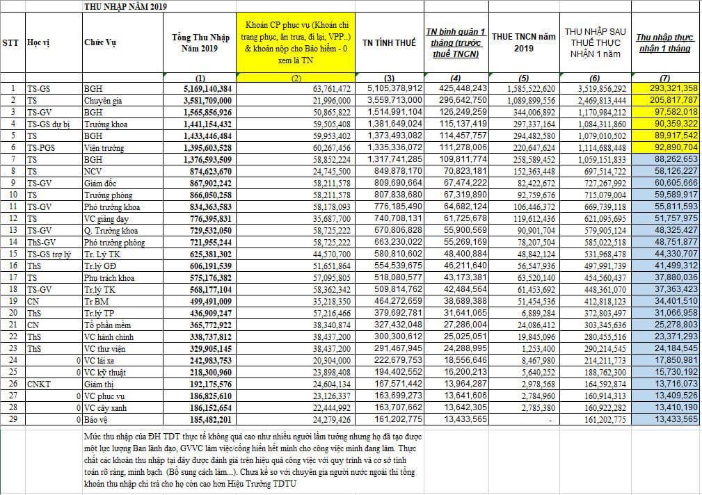 Một nửa sự thật không phải là sự thật về thu nhập nửa tỷ/tháng của ông Lê Vinh Danh - Ảnh 2