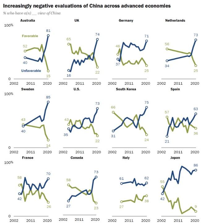 PEW: Trung Quốc đang bị ghét ở mức chưa từng có trong lịch sử - Ảnh 1