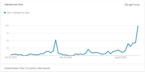 """Lượt tìm kiếm """"Tôi có thể sửa đổi phiếu bầu không"""" trên Google vào ngày 24/10 đã tăng vọt"""