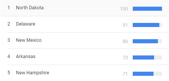 """Bang North Dakota có lượng tìm kiếm cụm từ """"Tôi có thể sửa phiếu bầu không"""" trên Google cao nhất."""
