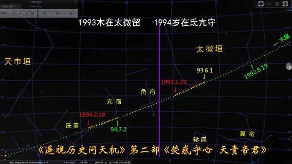 """Hình 3: Quỹ đạo của sao Mộc từ năm 1993 đến năm 1994. Năm 1993 """"Tuế tại Thái Vi"""" và năm 1994 """"Tuế tại Đê Cang"""", không có đi qua sao Giác (角宿)"""