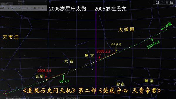 """Hình 4: Quỹ đạo của sao Mộc từ năm 2005 đến năm 2006. Năm 2005, """"Tuế tại Thái Vi"""" (太微); năm 2006, """"Tuế tại Đê Cang"""" (亢宿 - 氐宿)."""