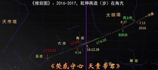 """Hình 5: Ngày 28/12/2016, Mộc tinh tiến vào phạm vi chòm sao Giác, ngày 6/2/2017 lưu tại sao Giác, mở ra thiên tượng """"Tuế tại Giác Cang""""."""