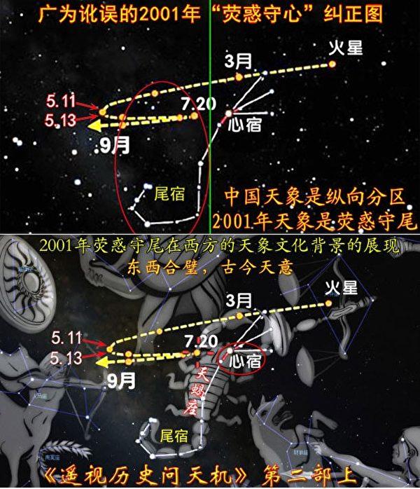 Hình 6: Quỹ đạo của sao Hỏa trong nền văn hóa phương Đông và phương Tây năm 2001 được biểu thị khác nhau, nhưng đều hướng về cùng một sự kiện, đó là ngày trừng phạt Satan - cũng chính là kiếp số của lãnh đạo ĐCSTQ.