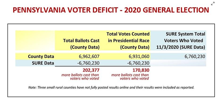 Pennsylvania: 16 nghị sĩ cho biết số phiếu bầu nhiều hơn 200 nghìn so với số cử tri - Ảnh 2