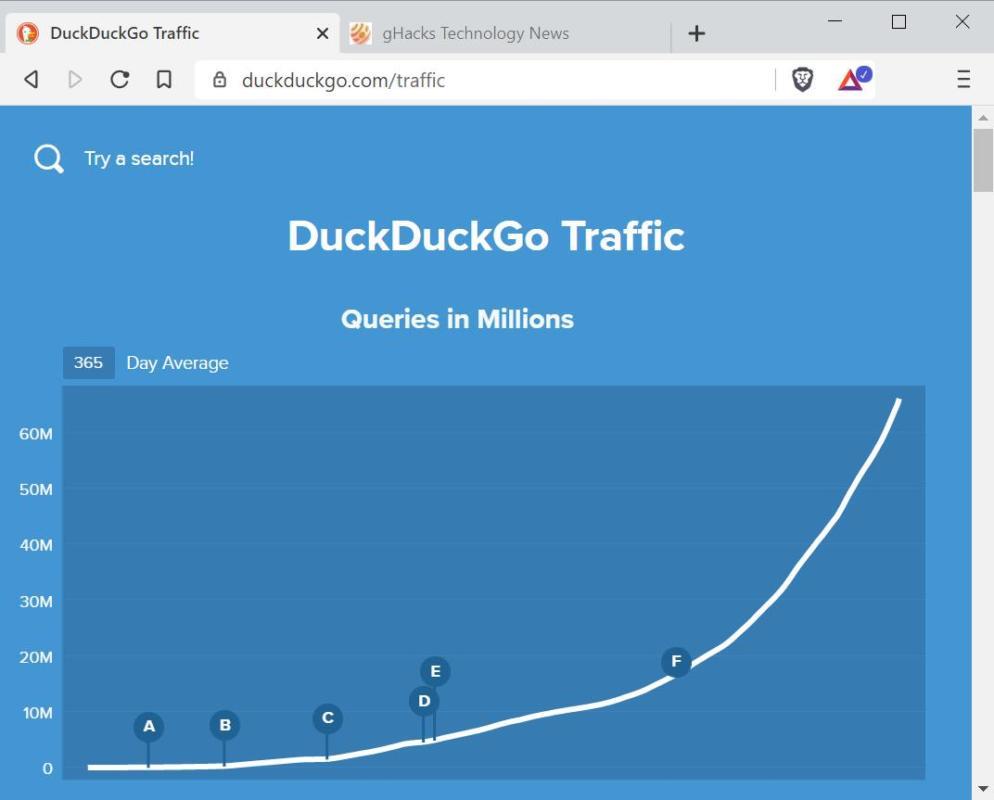 DuckDuckGo đạt kỷ lục 100 triệu lượt tìm kiếm mỗi ngày - Ảnh 5