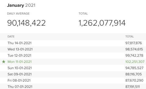 DuckDuckGo đạt kỷ lục 100 triệu lượt tìm kiếm mỗi ngày - Ảnh 2