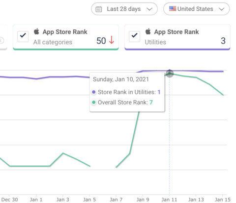 DuckDuckGo đạt kỷ lục 100 triệu lượt tìm kiếm mỗi ngày - Ảnh 3