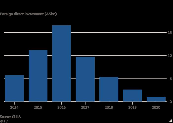 Các nhà đầu tư Trung Quốc quay lưng lại với Úc sau cuộc trấn áp của Canberra - Ảnh 2